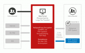 E-Mail Gateway Funktionsweise